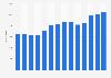 Anzahl der Mitarbeiter von STADA Arzneimittel bis 2017