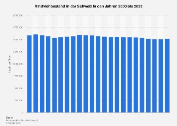 Rindviehbestand in der Schweiz bis 2018
