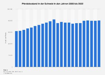 Pferdebestand in der Schweiz bis 2017