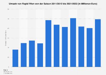 Umsatz von Rapid Wien bis 2017/18