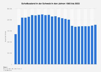 Schafbestand in der Schweiz bis 2017