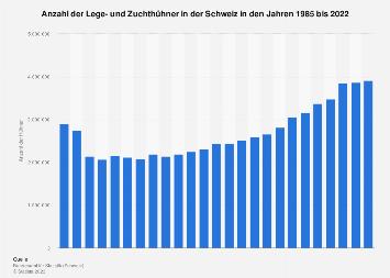 Lege- und Zuchthühnerbestand in der Schweiz bis 2018