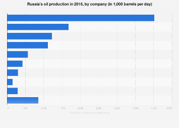 Russian oil production by company 2016