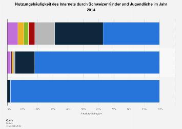 Nutzungshäufigkeit des Internets durch Schweizer Kinder und Jugendliche 2014