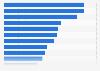 Gründe der Internetnutzung durch Kinder in der Schweiz 2014