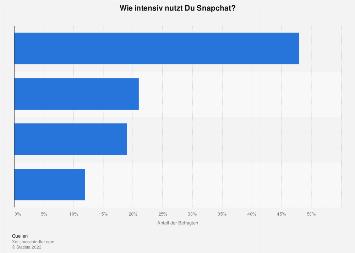 Nutzung von Snapchat bei Jugendlichen in der Schweiz 2019