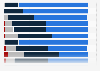 Perceived recognition of / respect towards Brazil as a country in the world 2014