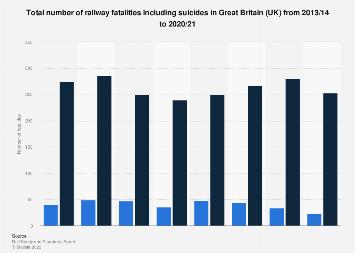 Total number of injuries on railways in Great Britain (UK) 2015-2017