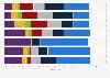 Nutzungsdauer sozialer Netzwerke durch Schweizer Jugendliche 2013