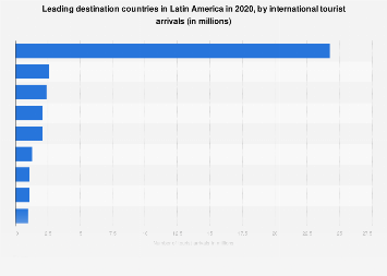 Latin American countries with the most international tourist arrivals 2016