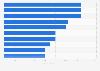 Marktwert der wertvollsten Fußballspieler vom FC St. Gallen im August 2017
