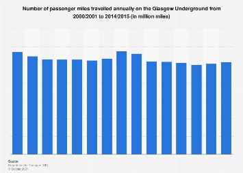 Number of passenger miles travelled on the Glasgow Underground in the UK 2000-2015