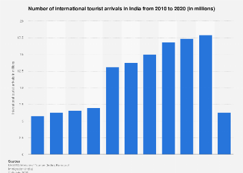 Number of international tourist arrivals in India 2010-2016