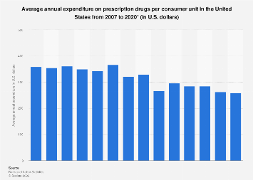 U.S. household expenditure on prescription drugs 2007-2016
