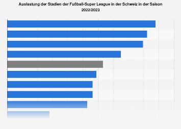 Stadionauslastung der Fußballvereine der Super League Schweiz 2018/2019