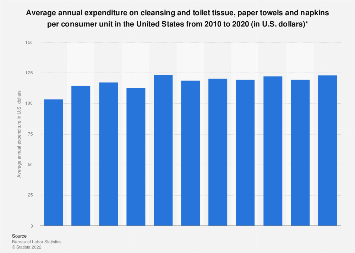 U.S. household expenditure on cleansing, toilet tissue, paper towels, napkins 2016