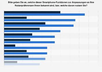 Smartphonefunktionen zur Anpassungen an Benutzerprofil in der Schweiz 2018