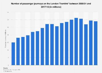 Number of passenger journeys on the Croydon Tramlink in the UK, 2000-2016