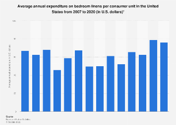 U.S. household expenditure on bedroom linens 2007-2016