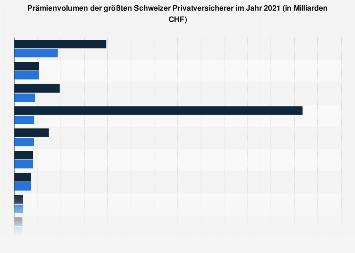 Prämienvolumen der größten Schweizer Privatversicherer 2016