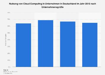 Einsatz von Cloud Computing in deutschen Unternehmen nach Unternehmensgröße 2016
