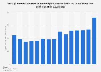 U.S. Household Expenditure ...