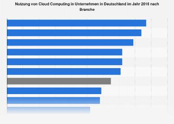 Einsatz von Cloud Computing in deutschen Unternehmen nach Branche 2016