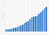 Gesamtbevölkerung des Irak bis 2018