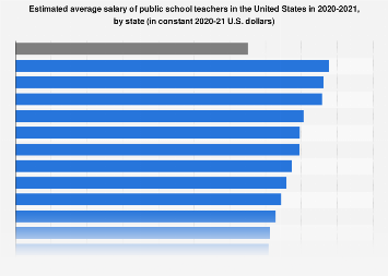 Estimated average salary of public school teachers in the U.S. by state 2017/18