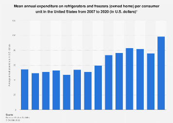U.S. household expenditure on refrigerators and freezers (owned home) 2007-2016