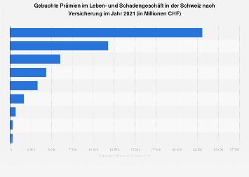 Prämien im Leben- und Schadengeschäft in der Schweiz nach Versicherung 2017