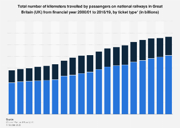 Number of passenger kilometers on national railways in Great Britain 2000-2019