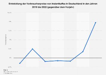 Entwicklung der Verbraucherpreise von Instantkaffee in Deutschland bis 2017