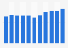 Book sales revenue from non-fiction books in the United Kingdom (UK) 2009-2017