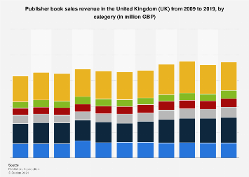 Book sales revenue in the United Kingdom (UK) 2009-2017, by category