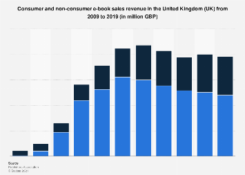 E-book sales revenue in the United Kingdom (UK) 2009-2017, consumer and non-consumer