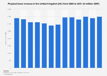 Value of the physical book market in the United Kingdom (UK) 2009-2017