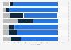 Geschlechteranteil in der Geschäftsleitung von Familienunternehmen in Österreich 2013