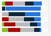 Beschäftigungsdauer in Familienunternehmen in Österreich nach Unternehmensalter 2013
