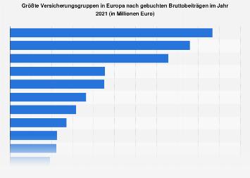 Größte Versicherer in Europa nach gebuchten Bruttobeiträgen 2017