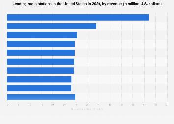 Highest-revenue radio stations in the U.S. 2016