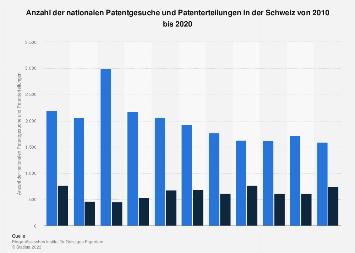 Nationale Patentgesuche und Patenterteilungen in der Schweiz bis 2016