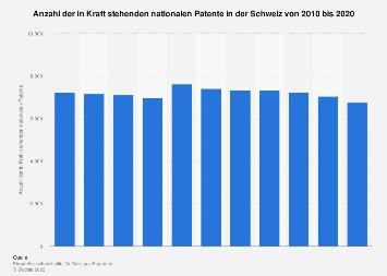 In Kraft stehende nationale Patente in der Schweiz bis 2018