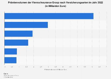 Prämienvolumen der Vienna Insurance Group nach Versicherungsarten 2017
