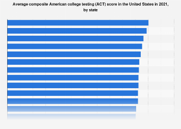 U S  - average ACT scores, by state 2018 | Statista