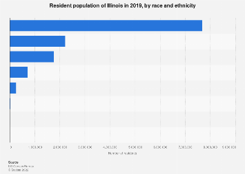Population of Illinois by race and ethnicity 2016