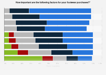 Influences on athletic footwear purchases in the United States 2014