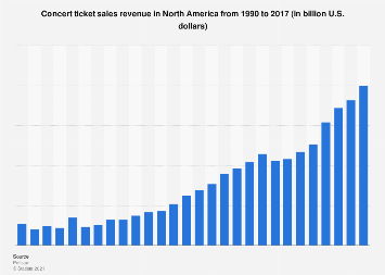 Concert ticket sales revenue in North America 1990-2017