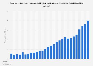 Concert ticket sales revenue in North America 1990-2016