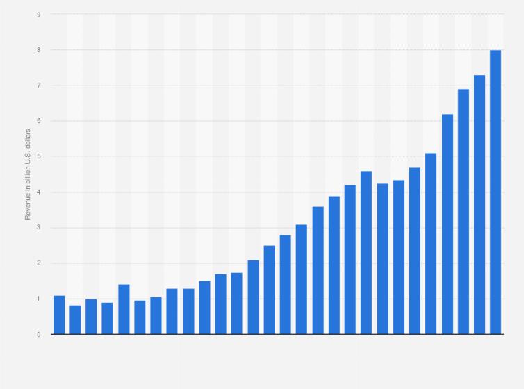 Concert ticket sales revenue in North America 2016 | Statistic